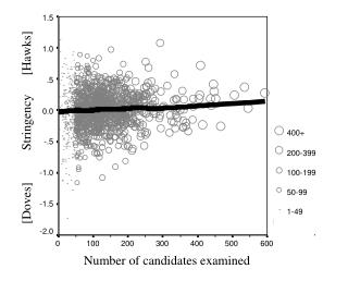 Number of candidates examined