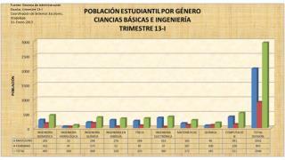 Fuente: Sistema de Administración Escolar, trimestre 13-I