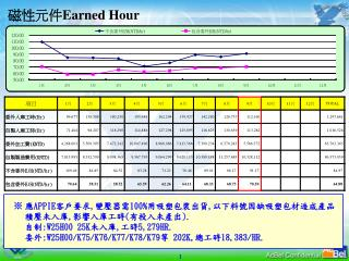 磁性元件 Earned Hour