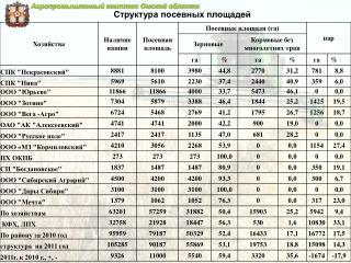 Агропромышленный комплекс Омской области