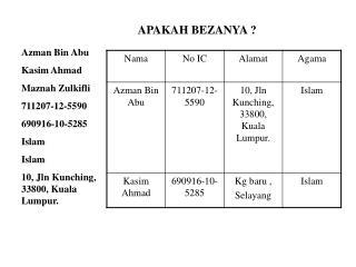 Azman Bin Abu Kasim Ahmad Maznah Zulkifli 711207-12-5590 690916-10-5285 Islam Islam