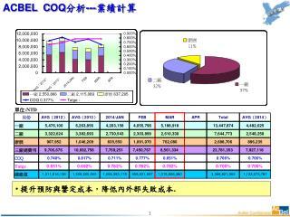 ACBEL  C OQ 分析 --- 業績計算