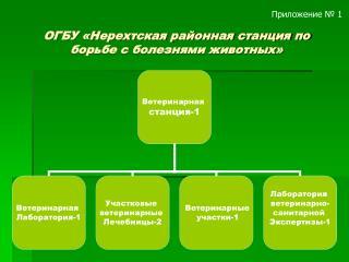 ОГБУ «Нерехтская районная станция по борьбе с болезнями животных»