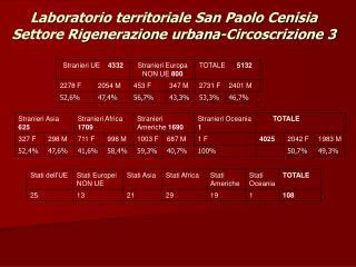 Laboratorio territoriale San Paolo Cenisia Settore Rigenerazione urbana-Circoscrizione 3