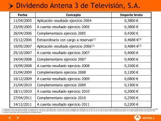 Dividendo Antena 3 de Televisión, S.A.