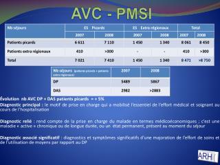 AVC -  PMSI