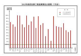 2012 年政府实事工程进展情况示意图( 7 月份)