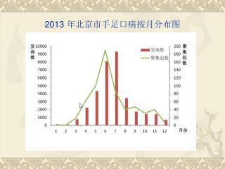 2013  年北京市手足口病按月分布图
