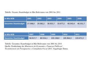 Tabelle: Gesamtes Staatsbudget in Mio Bolivianos von 2001 bis 2011