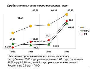 Продолжительность жизни населения , лет