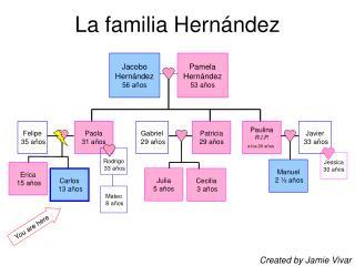 La familia Hernández
