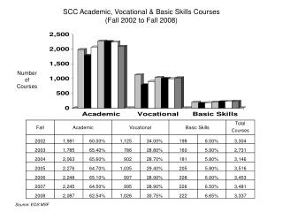 SCC Academic, Vocational & Basic Skills Courses (Fall 2002 to Fall 2008)