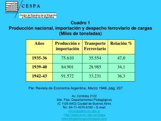 Cuadro 1 Producción nacional, importación y despacho ferroviario de cargas (Miles de toneladas)