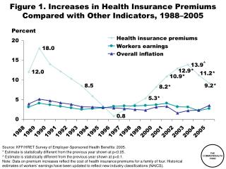 Figure 1. Increases in Health Insurance Premiums Compared with Other Indicators, 1988–2005