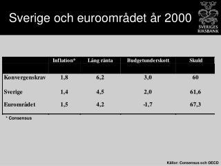 Sverige och euroområdet år 2000