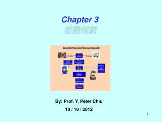 By: Prof. Y. Peter Chiu   10 / 10 / 2012