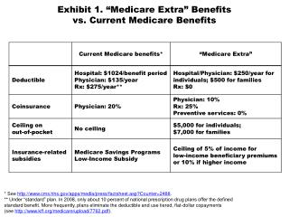 "Exhibit 1. "" Medicare Extra"" Benefits  vs. Current Medicare Benefits"