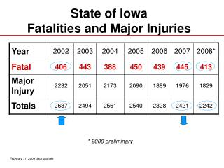State of Iowa Fatalities and Major Injuries