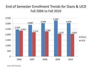 End of Semester Enrollment Trends for Davis & UCD Fall 2006 to Fall 2010