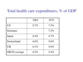 Total health care expenditures, % of GDP
