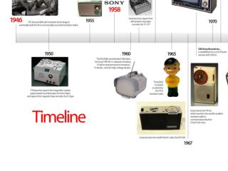 We are going to create a basic timeline of American History Memorize the following basics …