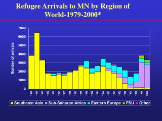 Refugee Arrivals to MN by Region of World-1979-2000*