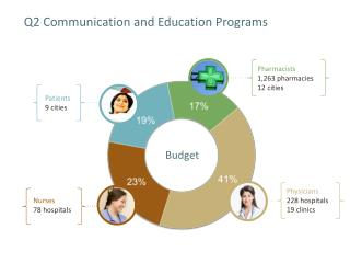 Q2 Communication and Education Programs