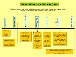 Raíces históricas de la Psicología Social