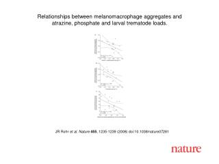 JR Rohr et al. Nature 455 , 1235-1239 (2008) doi:10.1038/nature07281