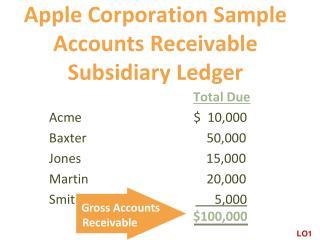 Apple Corporation Sample Accounts Receivable  Subsidiary Ledger