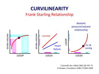 frank staling law Abstract this investigation was designed to study the mechanical properties of human myocardium in vivo, and to ascertain whether starling's law applies to the human ventricle by determining whether the length of a segment of myocardium influences its force of contraction.
