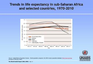 Trends in life expectancy in sub-Saharan Africa  and selected countries, 1970-2010