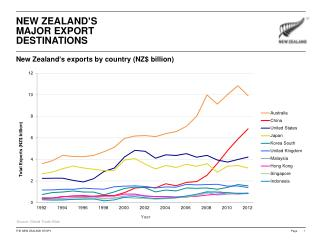 NEW ZEALAND'S MAJOR EXPORT DESTINATIONS