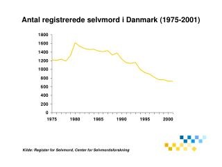 Antal registrerede selvmord i Danmark 1975-2001