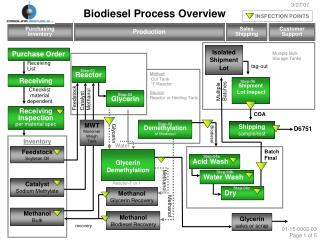 Biodiesel Process Overview