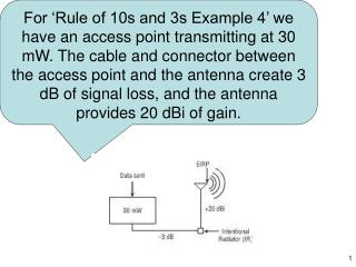 For  Rule of 10s and 3s Example 4  we have an access point transmitting at 30 mW. The cable and connector between the ac