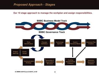 Proposed Approach - Stages