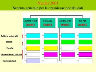 Nuclei 2001 Schema generale per la organizzazione dei dati