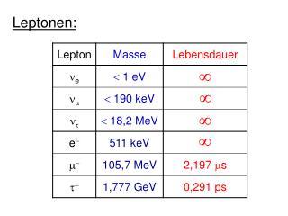Leptonen:
