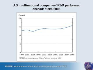 U.S. multinational companies' R&D performed  abroad: 1999–2008
