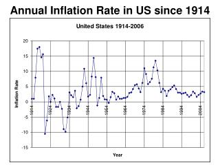 Annual Inflation Rate in US since 1914