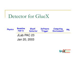 Detector for GlueX