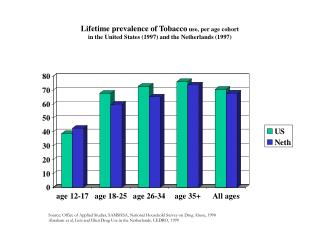 Source: Office of Applied Studies, SAMSHSA, National Household Survey on Drug Abuse, 1998