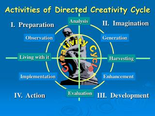 Activities of Directed Creativity Cycle