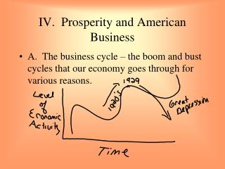 IV.  Prosperity and American Business