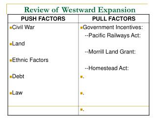 Review of Westward Expansion