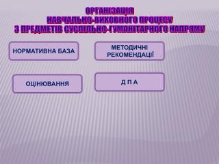 ОРГАНІЗАЦІЯ  НАВЧАЛЬНО-ВИХОВНОГО ПРОЦЕСУ  З ПРЕДМЕТІВ СУСПІЛЬНО-ГУМАНІТАРНОГО НАПРЯМУ