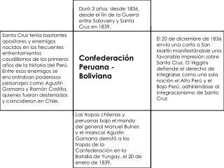 Confederación Peruana -Boliviana