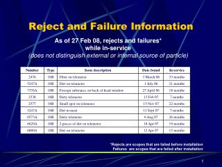 Reject and Failure Information