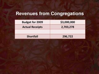Revenues from Congregations